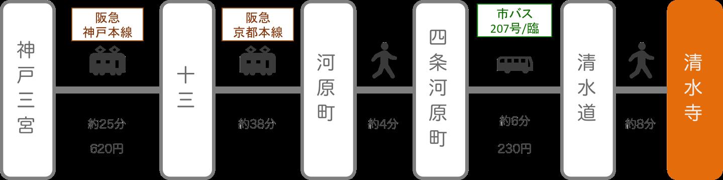 清水寺_神戸(兵庫)_電車とバス