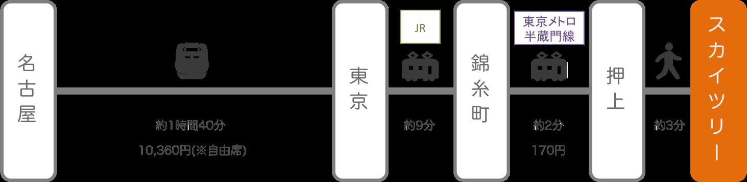 スカイツリー_名古屋(愛知)_新幹線