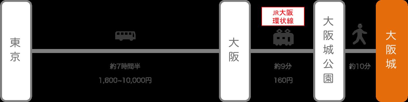 大阪城_東京_高速バス