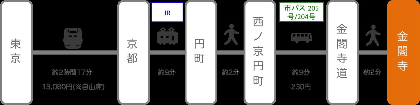 金閣寺_東京_新幹線