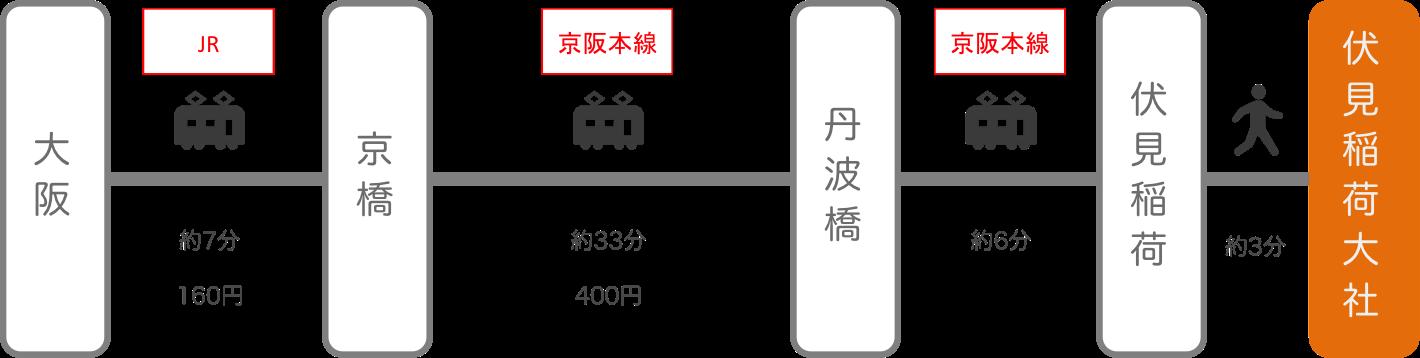 伏見稲荷_大阪_電車とバス
