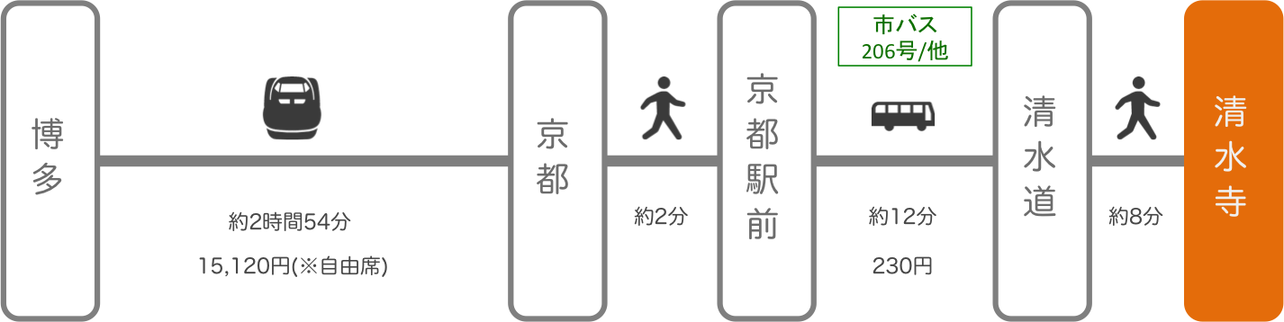 清水寺_博多(福岡)_新幹線