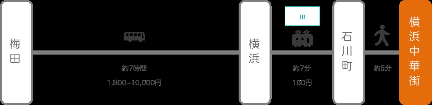 横浜中華街_梅田(大阪)_高速バス