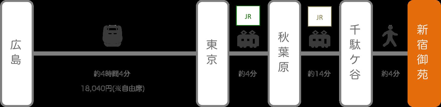 新宿御苑_広島_新幹線