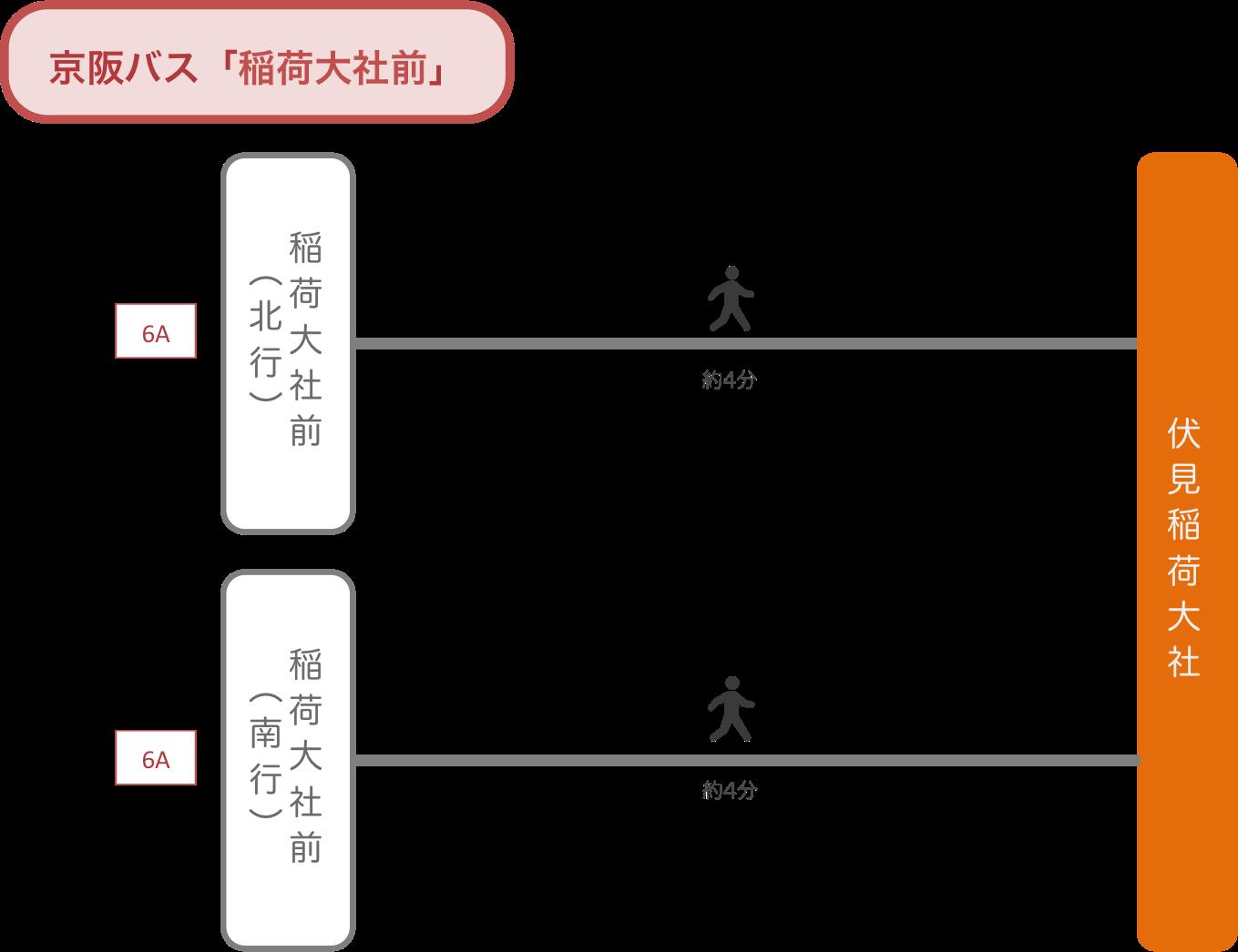 伏見稲荷_京阪バス_最寄りバス停