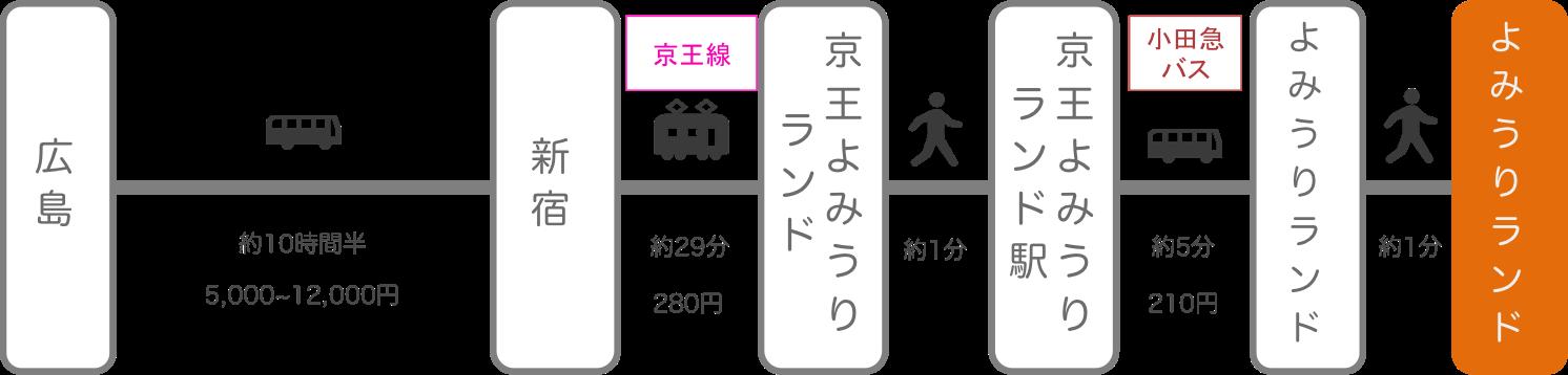 よみうりランド_広島_高速バス