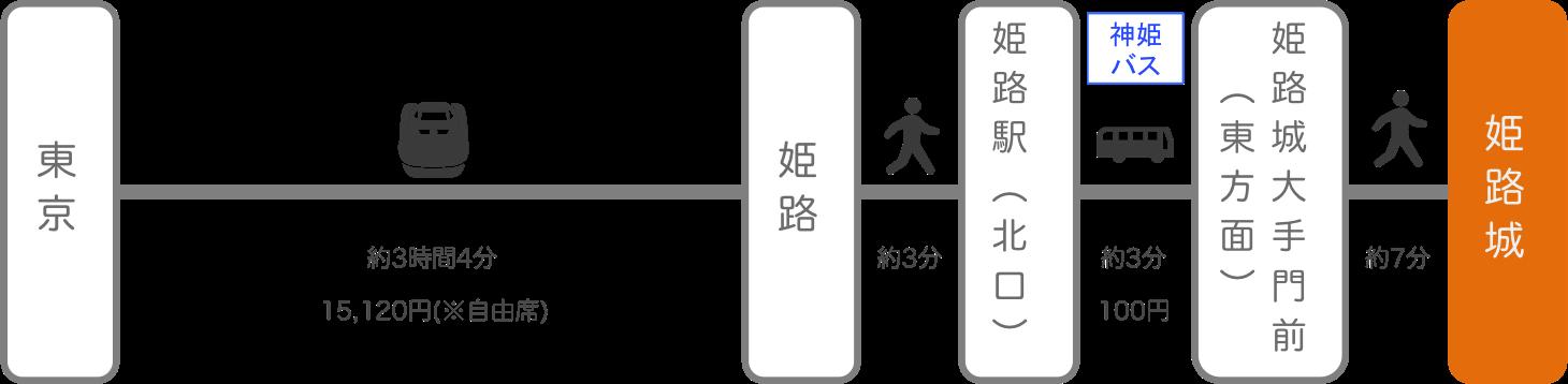 姫路城_東京_新幹線