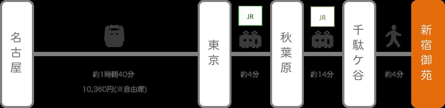 新宿御苑_名古屋(愛知)_新幹線