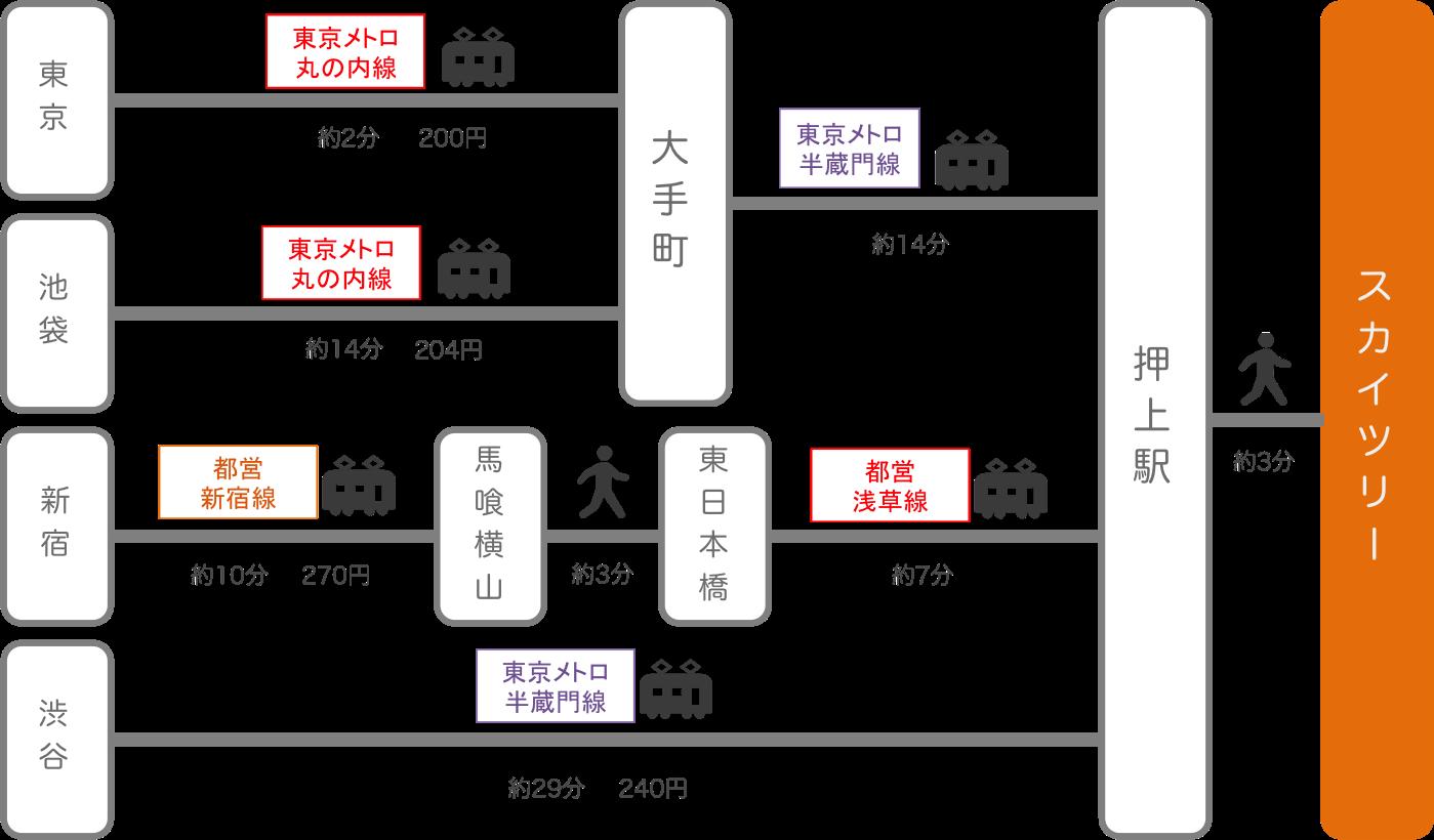 スカイツリー_東京都_電車
