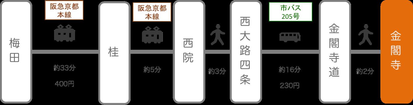 金閣寺_梅田(大阪)_電車とバス