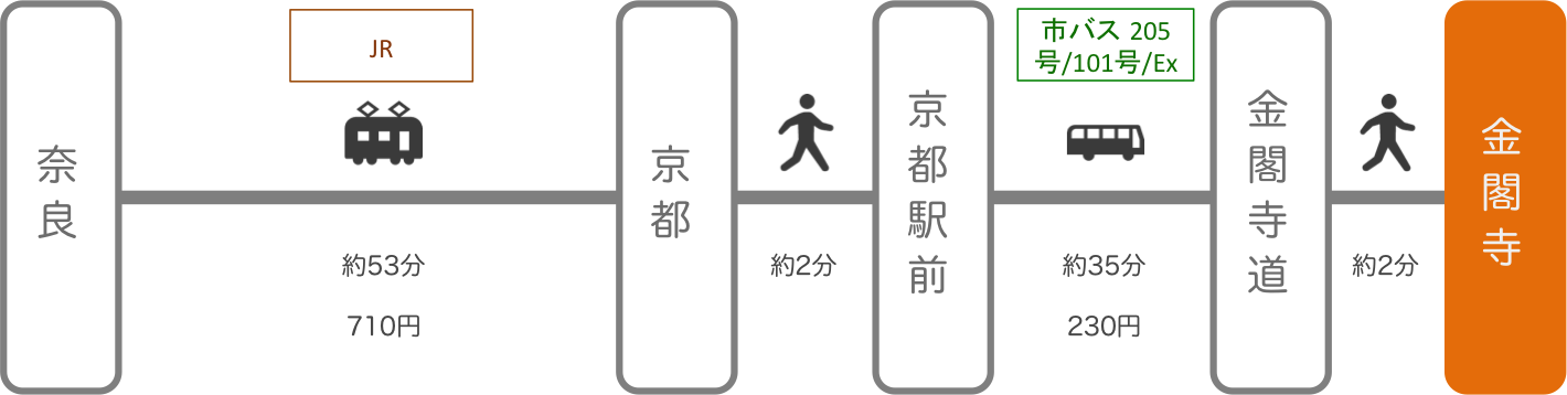 金閣寺_奈良_電車とバス