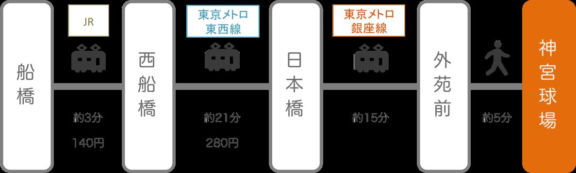 神宮球場_船橋(千葉)_電車