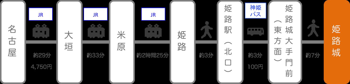 姫路城_名古屋(愛知)_電車