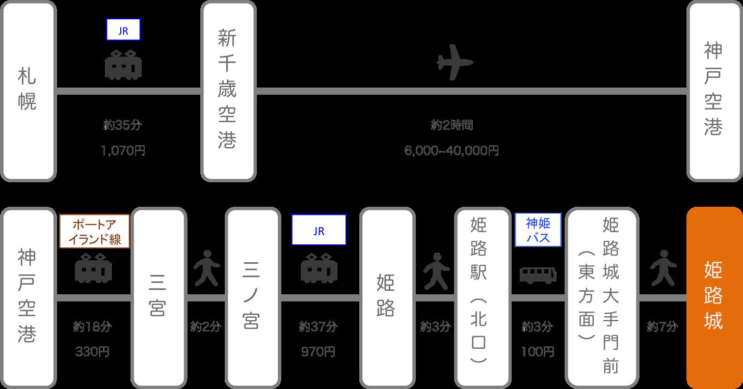 姫路城_北海道_飛行機