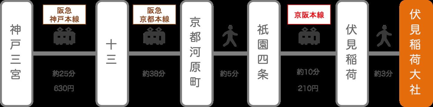 伏見稲荷_三ノ宮(兵庫)_電車とバス
