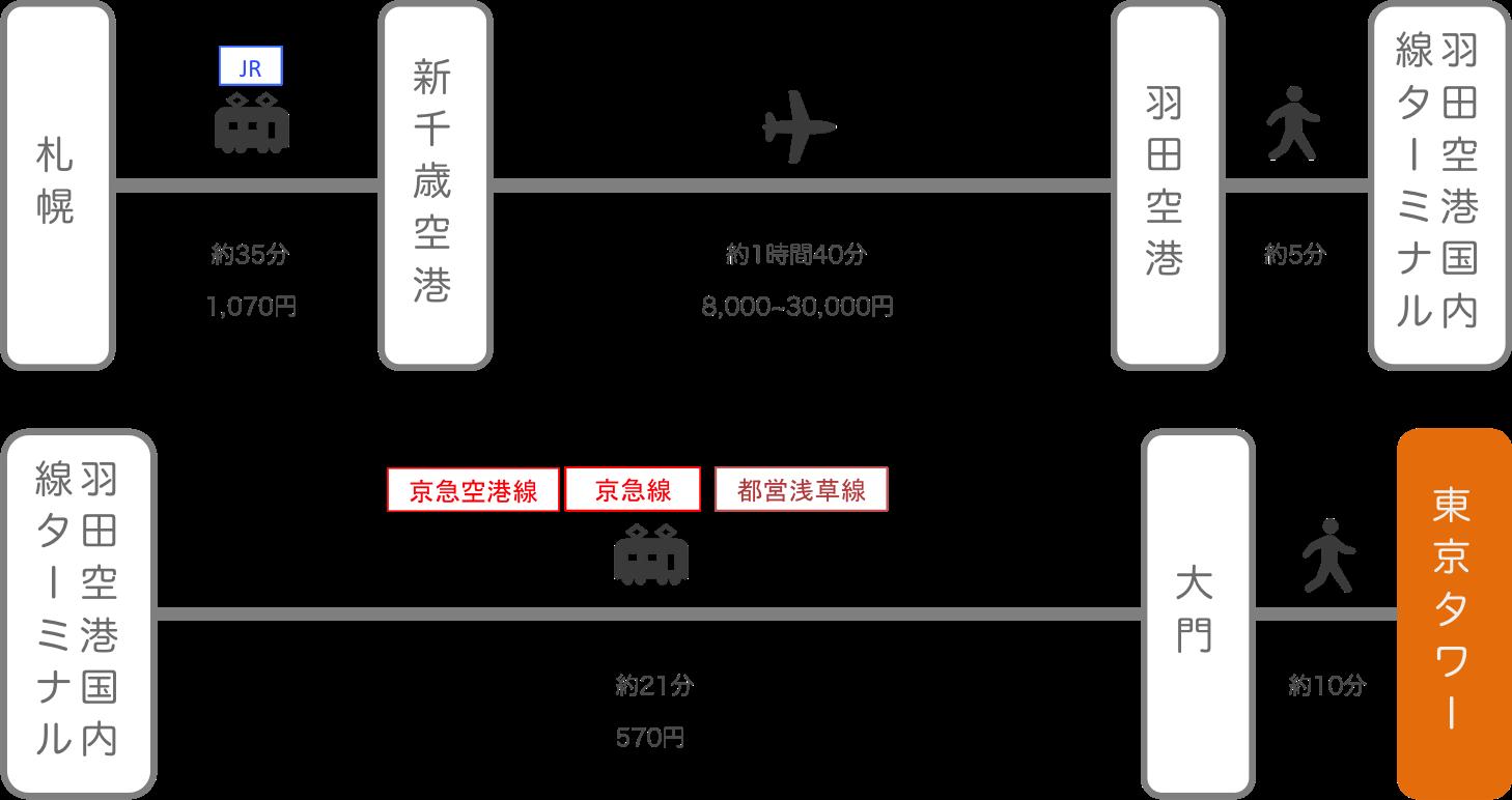 東京タワー_札幌(北海道)_飛行機