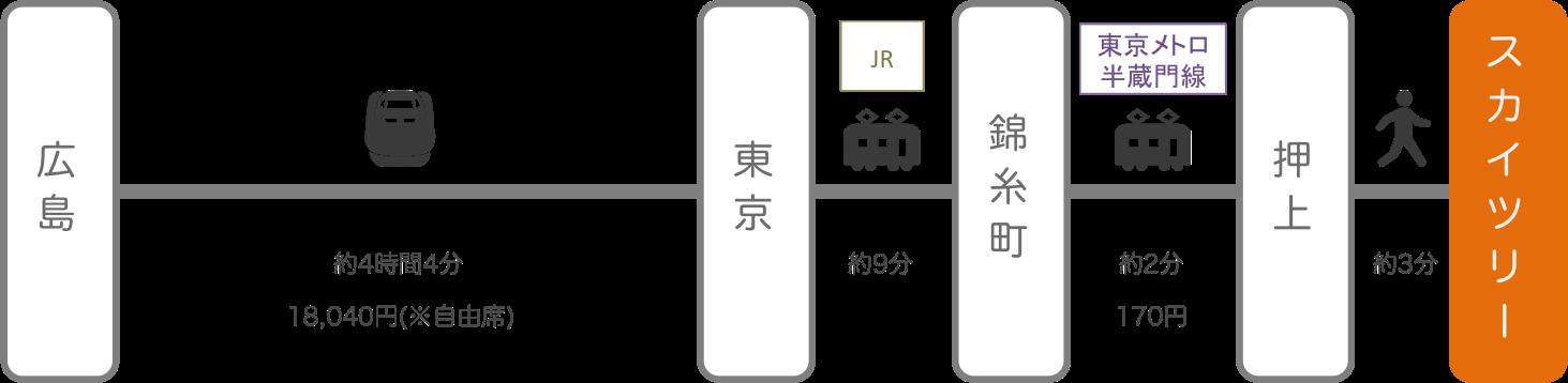 スカイツリー_広島_新幹線