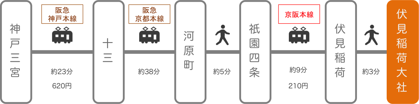 伏見稲荷_神戸(兵庫)_電車とバス