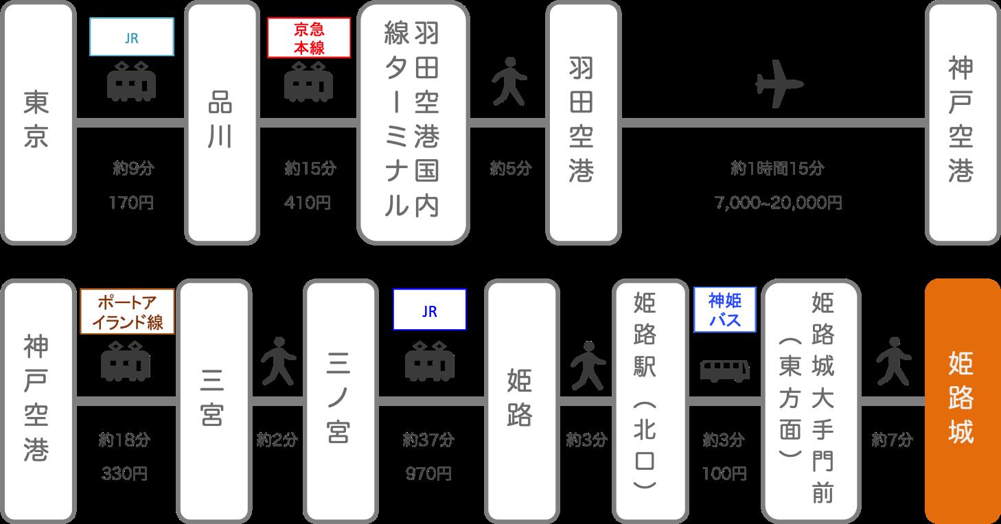 姫路城_東京_飛行機