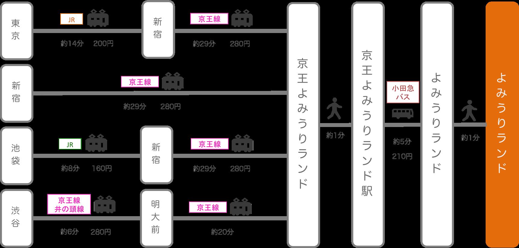 よみうりランド_東京都_電車