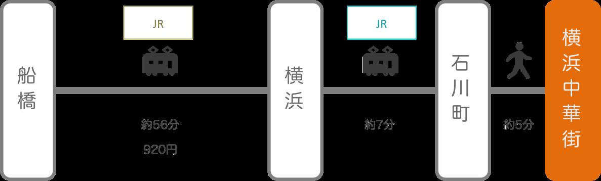 横浜中華街_船橋(千葉)_電車