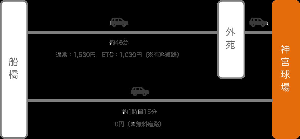 神宮球場_船橋(千葉)_車