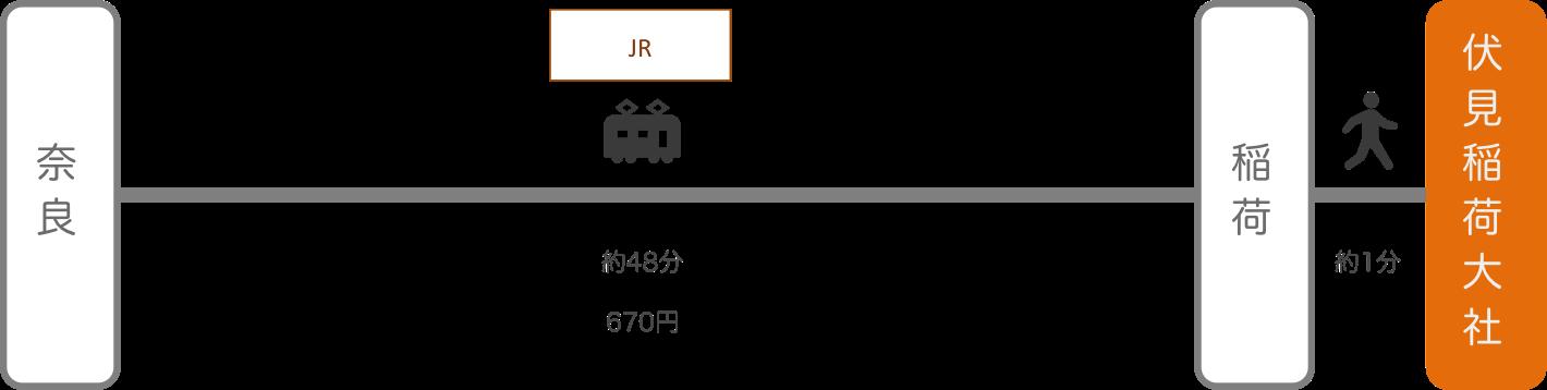 伏見稲荷_奈良_電車とバス