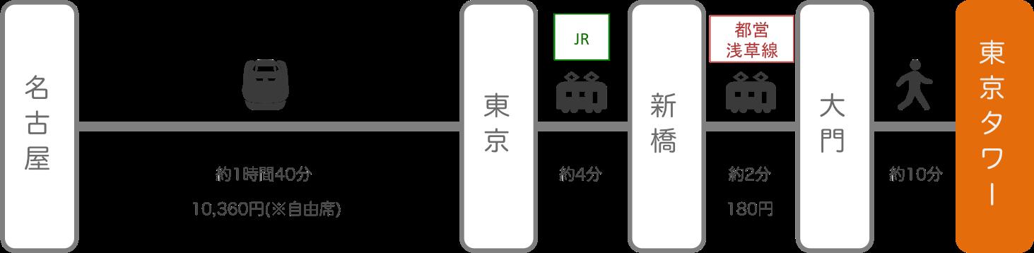 東京タワー_名古屋(愛知)_新幹線
