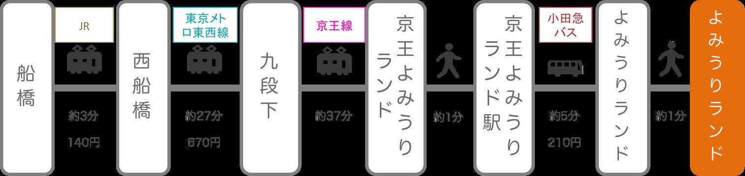 よみうりランド_船橋(千葉)_電車
