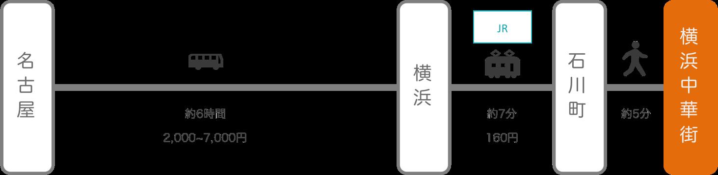 横浜中華街_名古屋(愛知)_高速バス