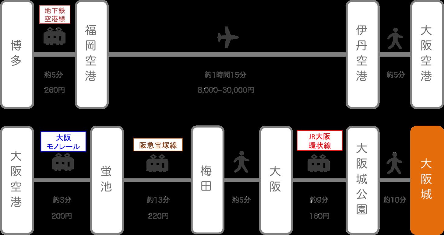 大阪城_博多(福岡)_飛行機