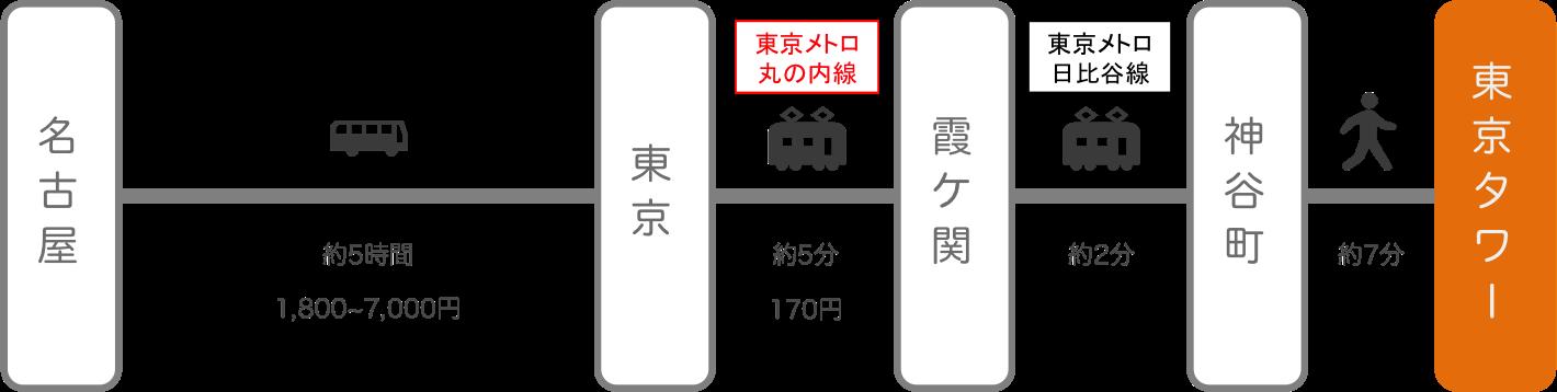 東京タワー_名古屋(愛知)_高速バス
