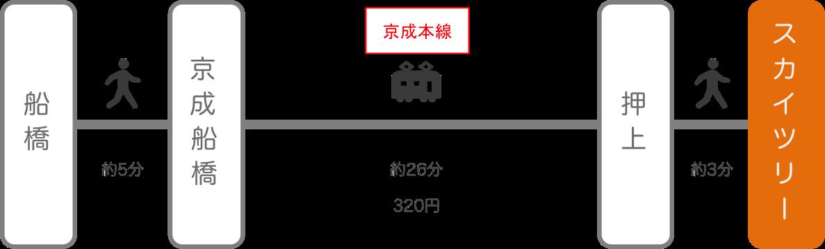 スカイツリー_船橋(千葉)_電車