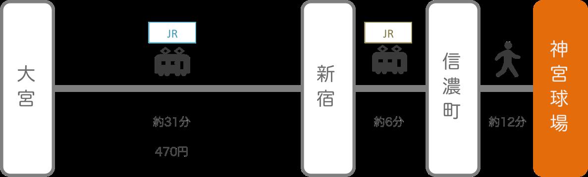 神宮球場_大宮(埼玉)_電車