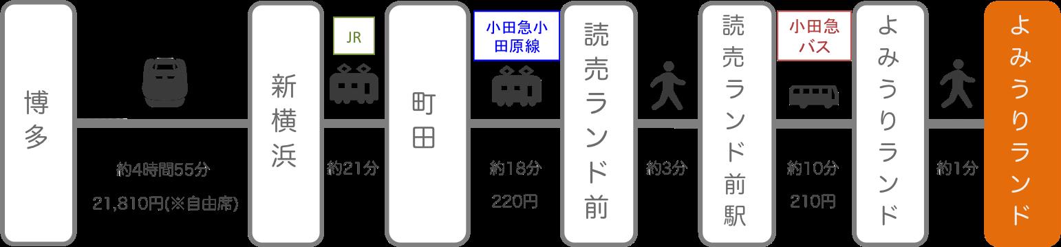 よみうりランド_博多(福岡)_新幹線