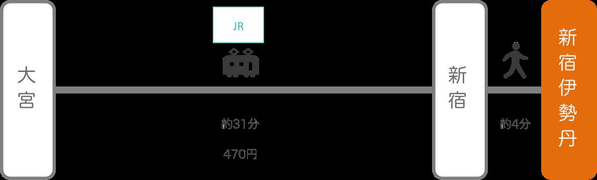 新宿伊勢丹_大宮(埼玉)_電車