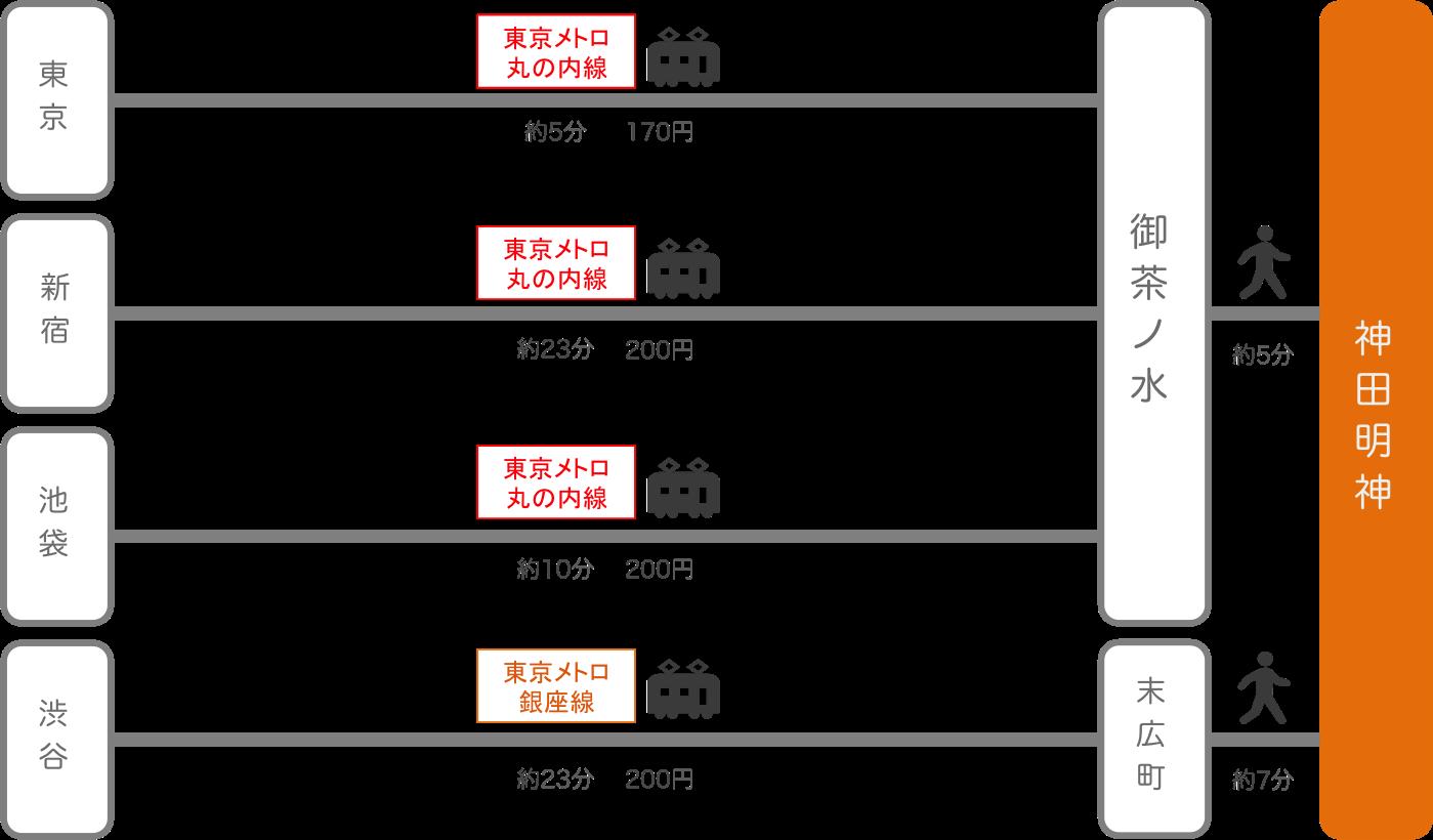 神田明神_東京都_電車