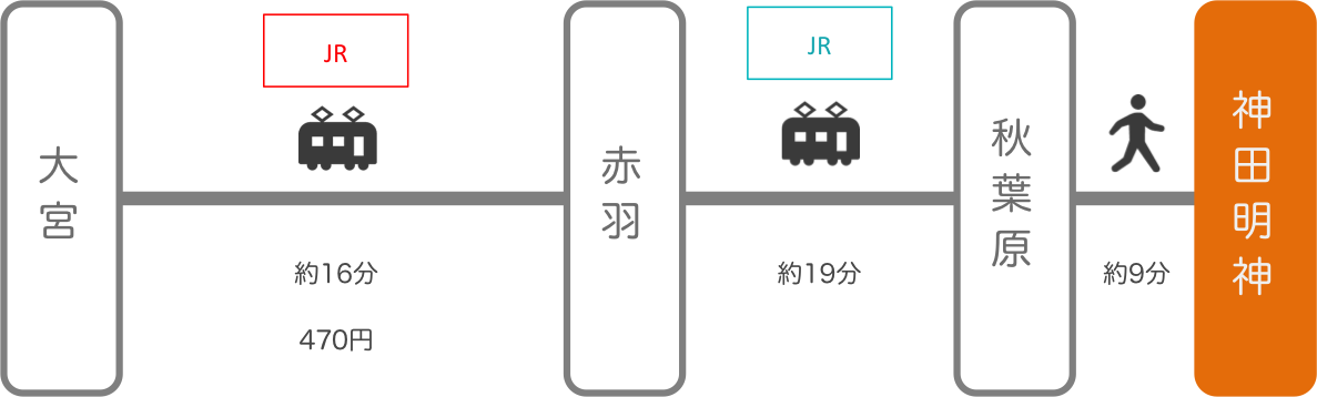 神田明神_大宮(埼玉)_電車
