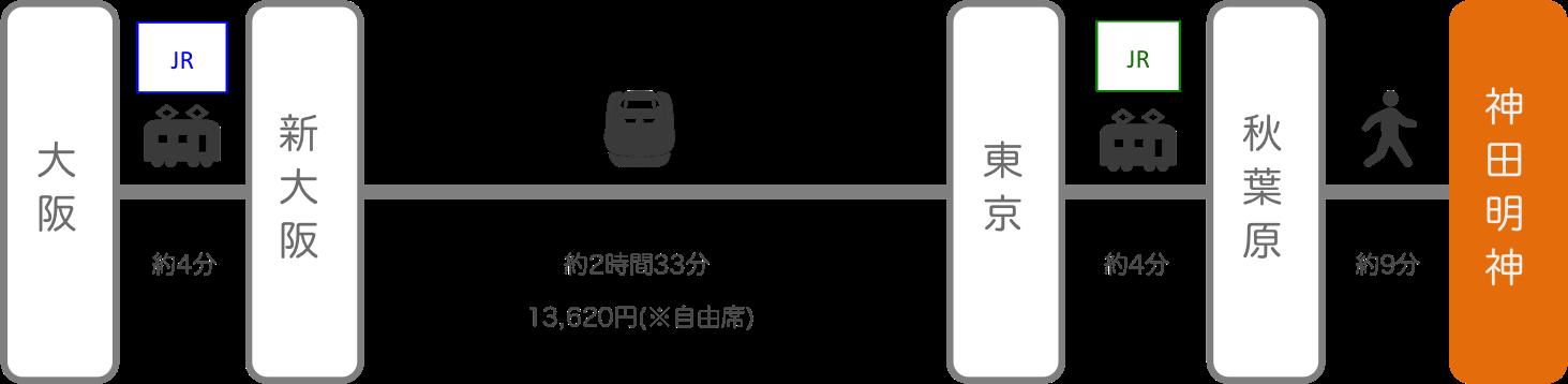 神田明神_大阪_新幹線