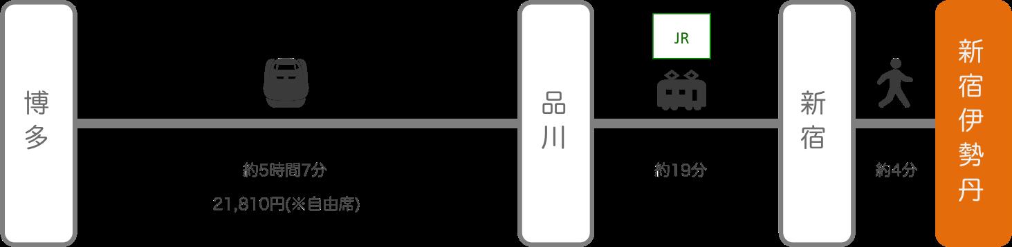 新宿伊勢丹_博多(福岡)_新幹線