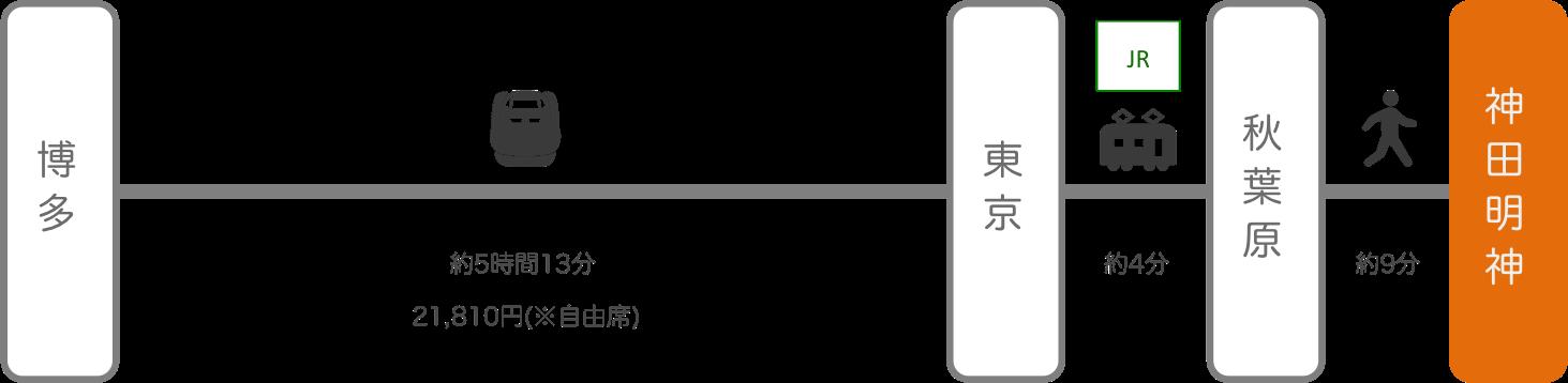 神田明神_博多(福岡)_新幹線