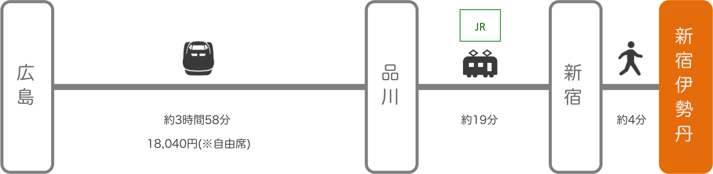 新宿伊勢丹_広島_新幹線