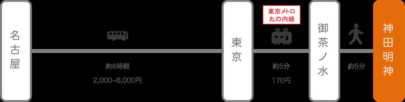 神田明神_名古屋(愛知)_高速バス