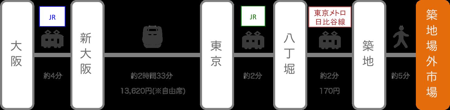 築地_大阪_新幹線