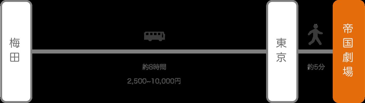 帝国劇場_大阪_高速バス
