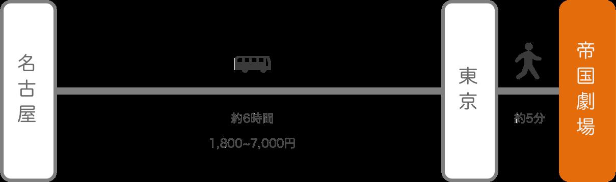 帝国劇場_名古屋(愛知)_高速バス