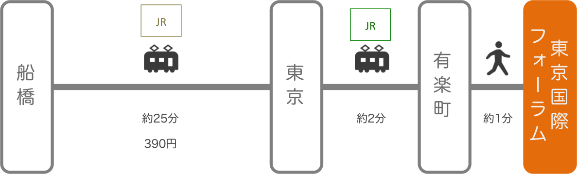東京国際フォーラム_船橋(千葉)_電車