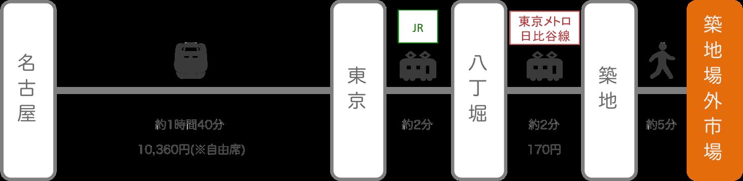 築地_名古屋(愛知)_新幹線