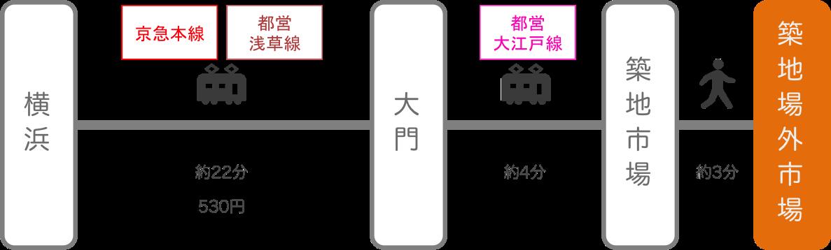 築地_横浜(神奈川)_電車