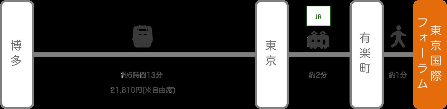 東京国際フォーラム_博多(福岡)_新幹線